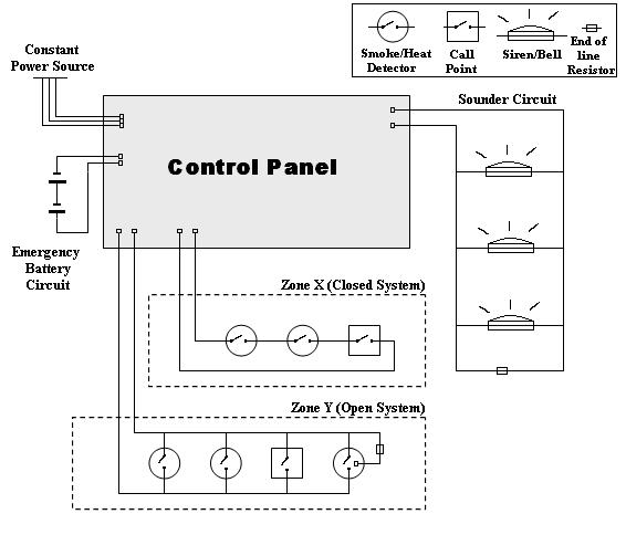 Fire alarm block diagram